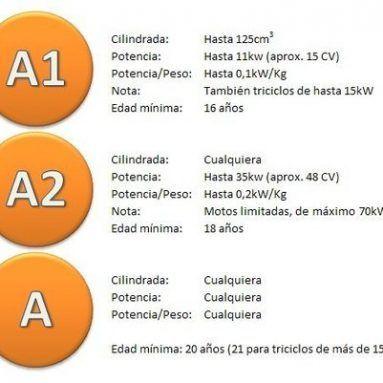Precios Carnet de Moto A1, A2, A y AM