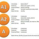 Precios Carnet de Moto A1, A2 y A